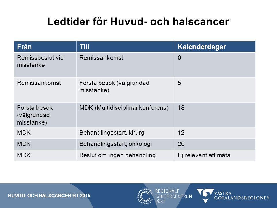 Ledtider för Huvud- och halscancer FrånTillKalenderdagar Remissbeslut vid misstanke Remissankomst0 Första besök (välgrundad misstanke) 5 MDK (Multidisciplinär konferens)18 MDKBehandlingsstart, kirurgi12 MDKBehandlingsstart, onkologi20 MDKBeslut om ingen behandlingEj relevant att mäta HUVUD- OCH HALSCANCER HT 2015