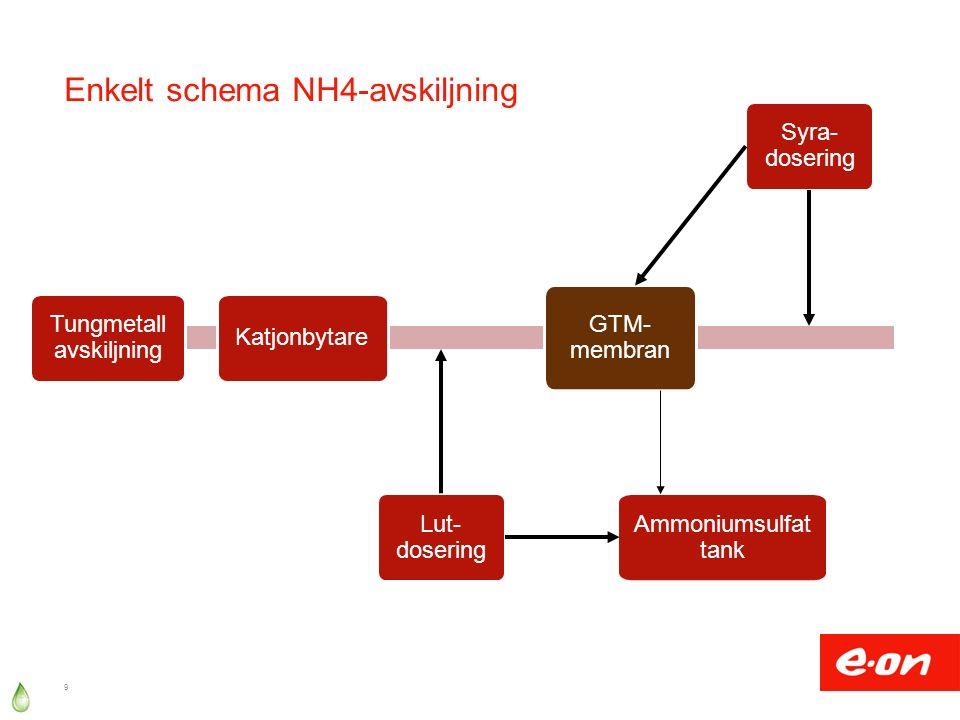 Enkelt schema NH4-avskiljning 9 GTM- membran Ammoniumsulfat tank Lut- dosering Katjonbytare Tungmetall avskiljning Syra- dosering
