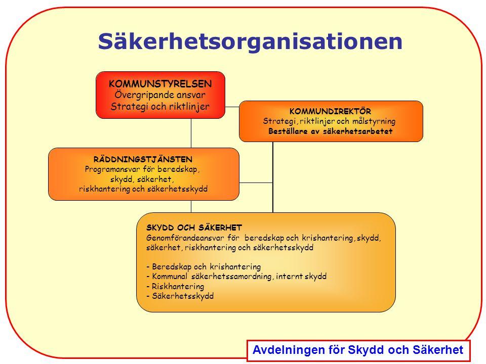 Avdelningen för Skydd och Säkerhet Säkerhetsorganisationen KOMMUNSTYRELSEN Övergripande ansvar Strategi och riktlinjer RÄDDNINGSTJÄNSTEN Programansvar