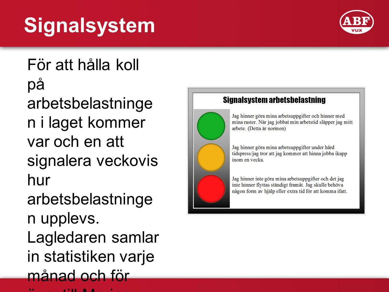 Signalsystem För att hålla koll på arbetsbelastninge n i laget kommer var och en att signalera veckovis hur arbetsbelastninge n upplevs. Lagledaren sa