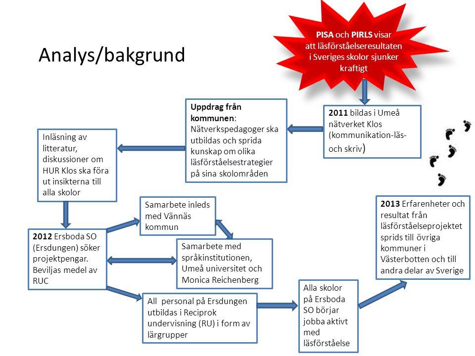 2011 bildas i Umeå nätverket Klos (kommunikation-läs- och skriv ) Uppdrag från kommunen: Nätverkspedagoger ska utbildas och sprida kunskap om olika läsförståelsestrategier på sina skolområden Inläsning av litteratur, diskussioner om HUR Klos ska föra ut insikterna till alla skolor 2012 Ersboda SO (Ersdungen) söker projektpengar.