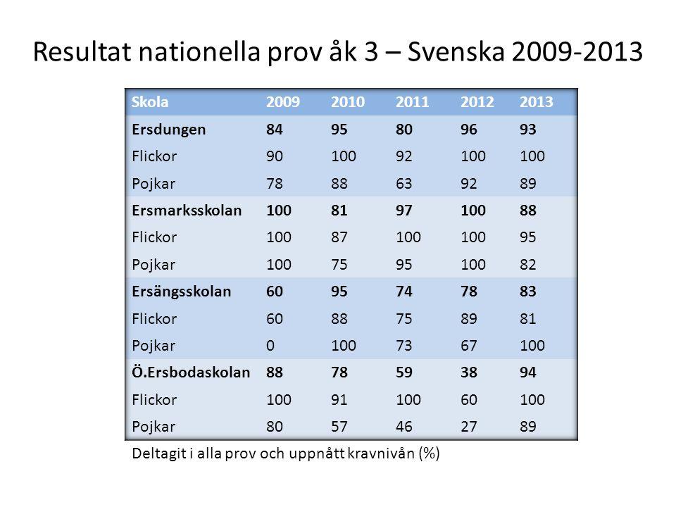 Resultat nationella prov åk 3 – Svenska 2009-2013 Deltagit i alla prov och uppnått kravnivån (%)
