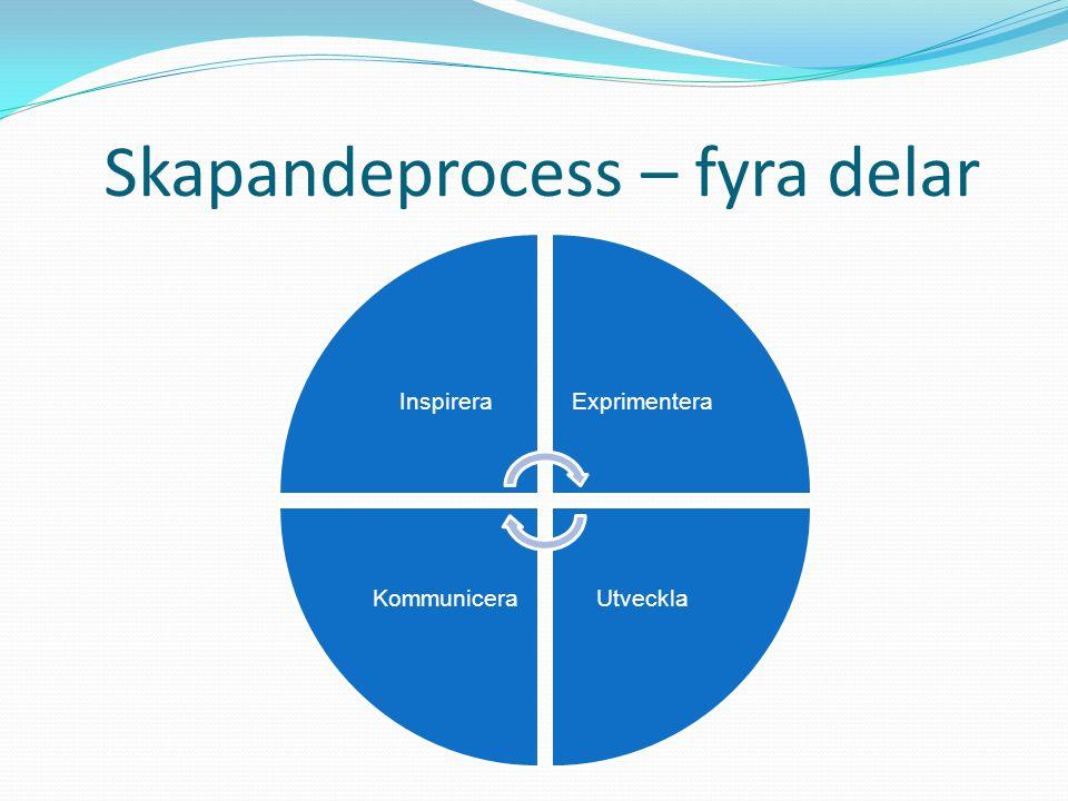 Skapandeprocess – fyra delar InspireraExprimentera UtvecklaKommunicera