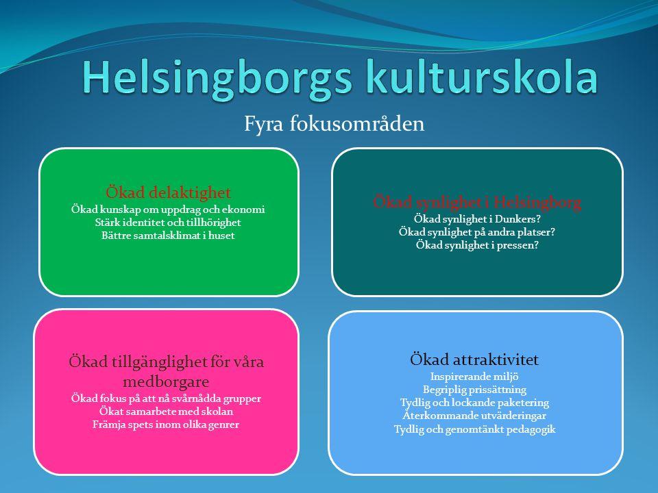 Ökad delaktighet Ökad kunskap om uppdrag och ekonomi Stärk identitet och tillhörighet Bättre samtalsklimat i huset Ökad synlighet i Helsingborg Ökad synlighet i Dunkers.