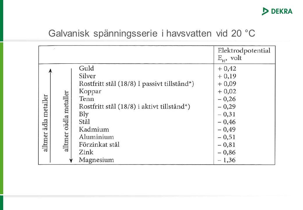 Galvanisk spänningsserie i havsvatten vid 20 °C