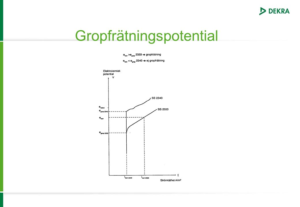 Gropfrätningspotential