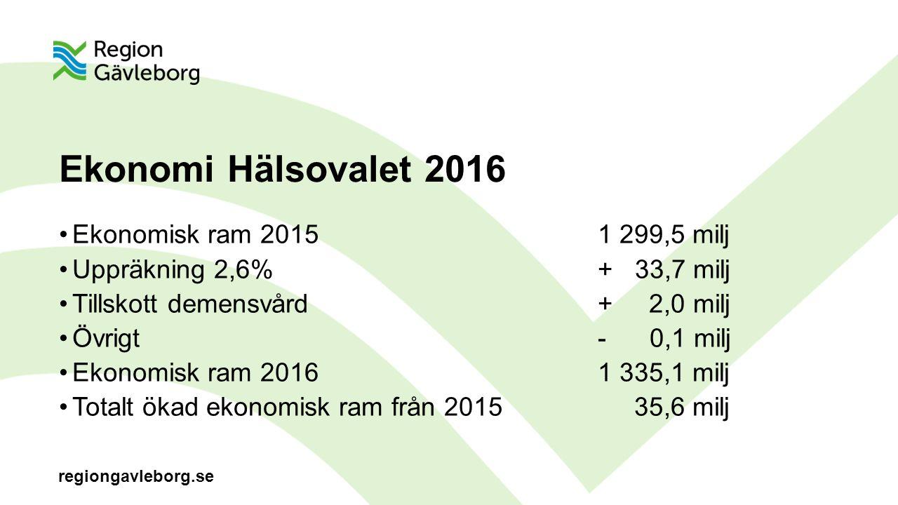 regiongavleborg.se Ekonomi Hälsovalet 2016 Ekonomisk ram 20151 299,5 milj Uppräkning 2,6%+ 33,7 milj Tillskott demensvård+ 2,0 milj Övrigt- 0,1 milj Ekonomisk ram 20161 335,1 milj Totalt ökad ekonomisk ram från 2015 35,6 milj