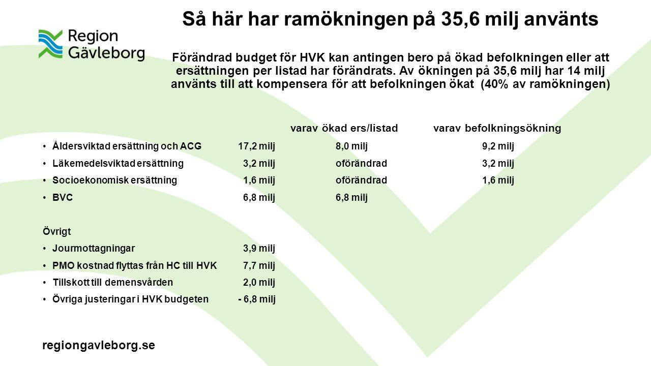 regiongavleborg.se Så här har ramökningen på 35,6 milj använts Förändrad budget för HVK kan antingen bero på ökad befolkningen eller att ersättningen per listad har förändrats.