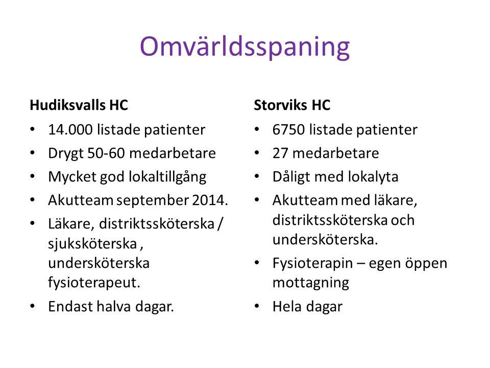 Omvärldsspaning Hudiksvalls HC 14.000 listade patienter Drygt 50-60 medarbetare Mycket god lokaltillgång Akutteam september 2014.