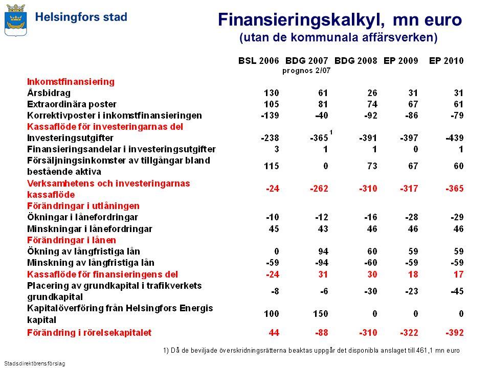 Finansieringskalkyl, mn euro (utan de kommunala affärsverken) Stadsdirektörens förslag