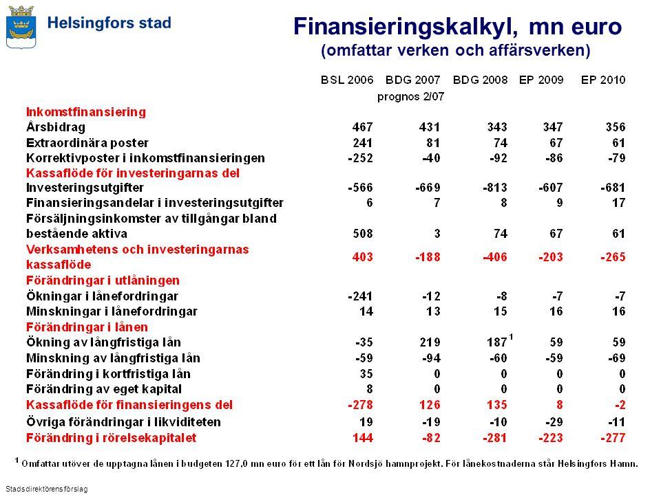Finansieringskalkyl, mn euro (omfattar verken och affärsverken) Stadsdirektörens förslag