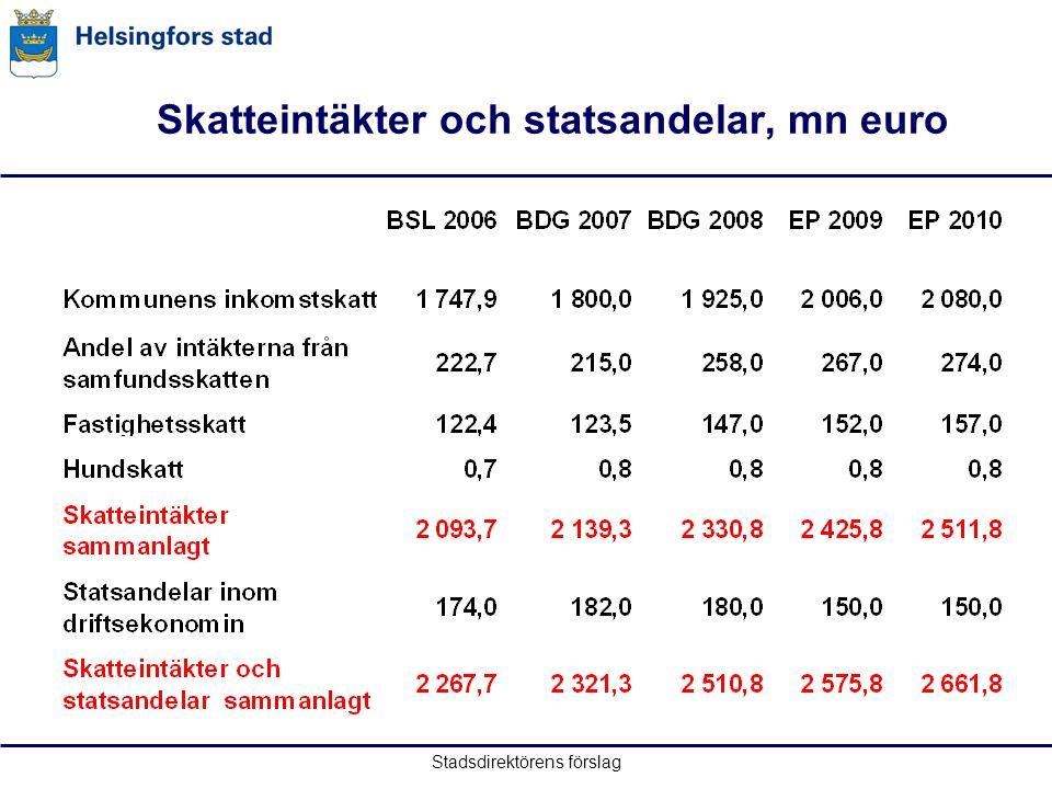 Skatteintäkter och statsandelar, mn euro