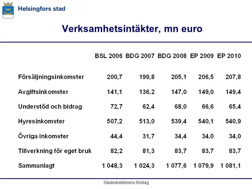 Stadsdirektörens förslag Verksamhetsintäkter, mn euro