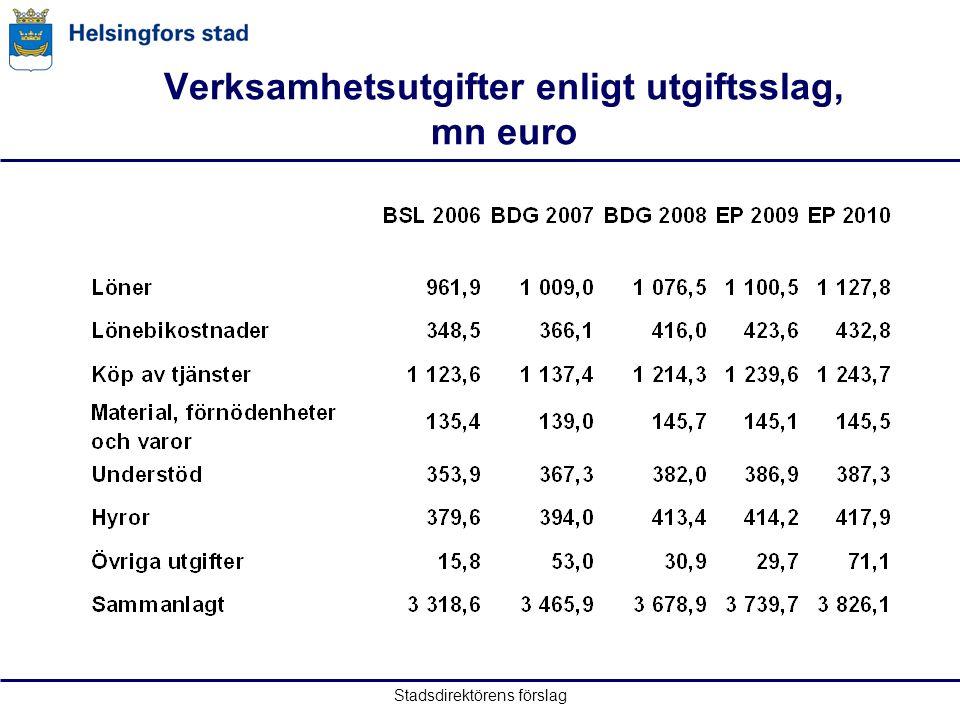 Stadsdirektörens förslag Verksamhetsutgifter enligt utgiftsslag, mn euro