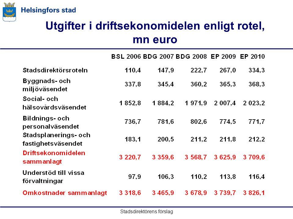 Stadsdirektörens förslag Utgifter i driftsekonomidelen enligt rotel, mn euro