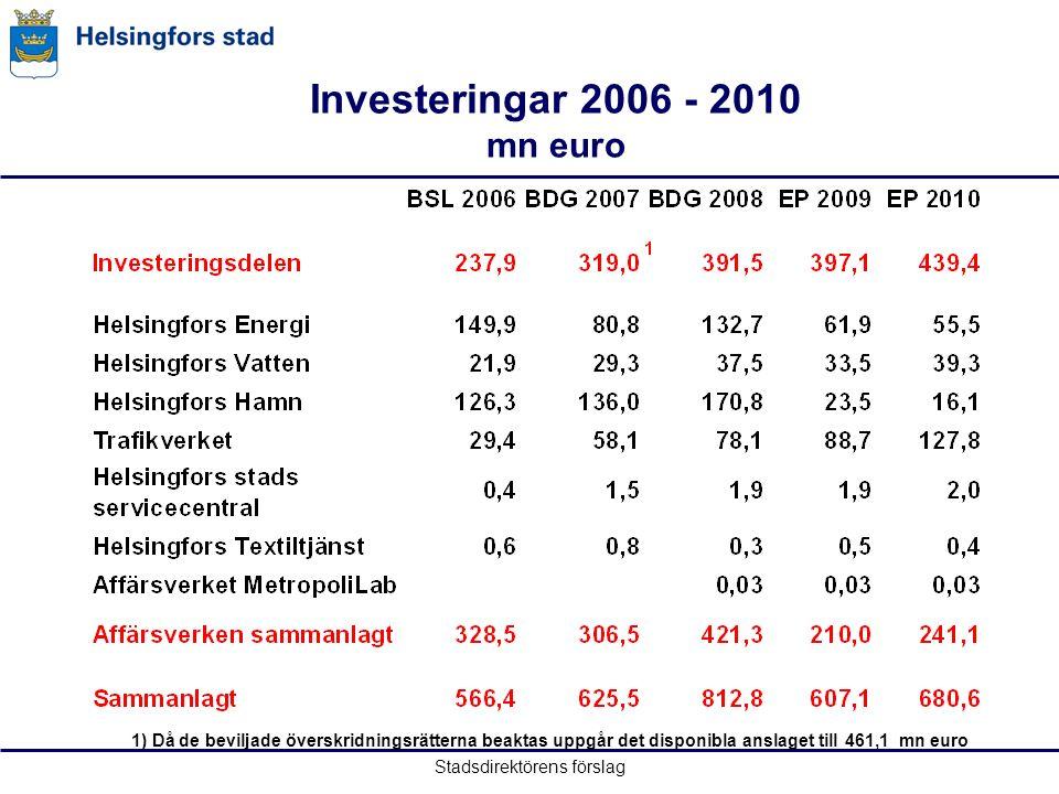 Stadsdirektörens förslag Investeringar 2006 - 2010 mn euro 1) Då de beviljade överskridningsrätterna beaktas uppgår det disponibla anslaget till 461,1