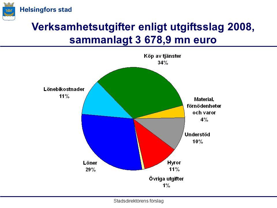 Stadsdirektörens förslag Verksamhetsutgifter enligt utgiftsslag 2008, sammanlagt 3 678,9 mn euro