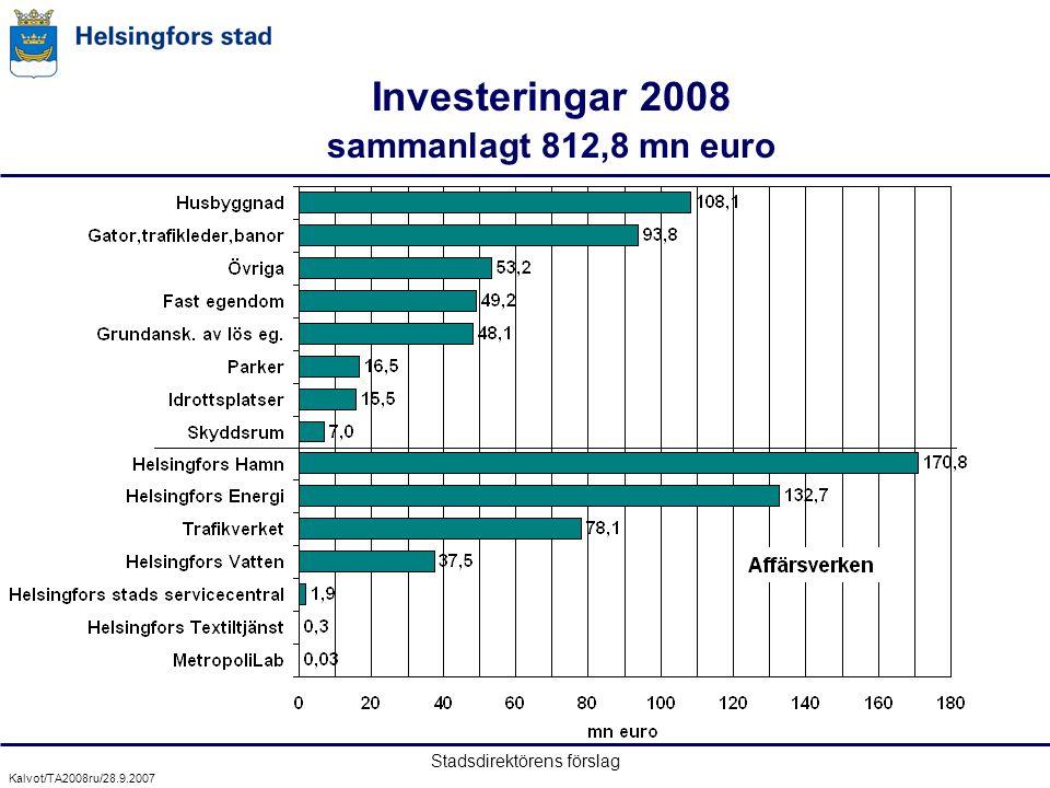 Stadsdirektörens förslag Investeringar 2008 sammanlagt 812,8 mn euro Kalvot/TA2008ru/28.9.2007
