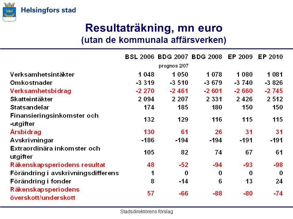Stadsdirektörens förslag Resultaträkning, mn euro (utan de kommunala affärsverken)