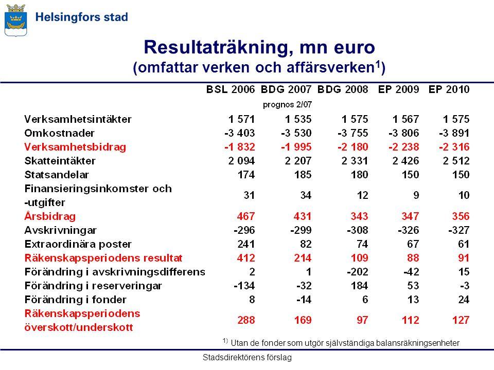 Stadsdirektörens förslag 1) Utan de fonder som utgör självständiga balansräkningsenheter Resultaträkning, mn euro (omfattar verken och affärsverken 1
