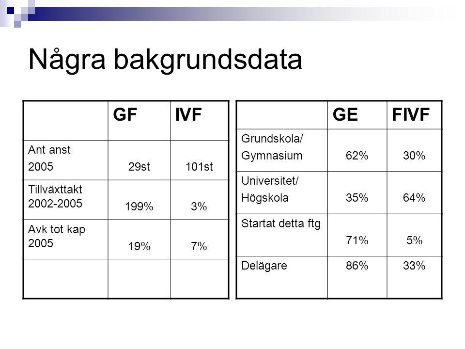 Några bakgrundsdata GEFIVF Grundskola/ Gymnasium62%30% Universitet/ Högskola35%64% Startat detta ftg 71%5% Delägare86%33% GFIVF Ant anst 200529st101st Tillväxttakt 2002-2005 199%3% Avk tot kap 2005 19%7%