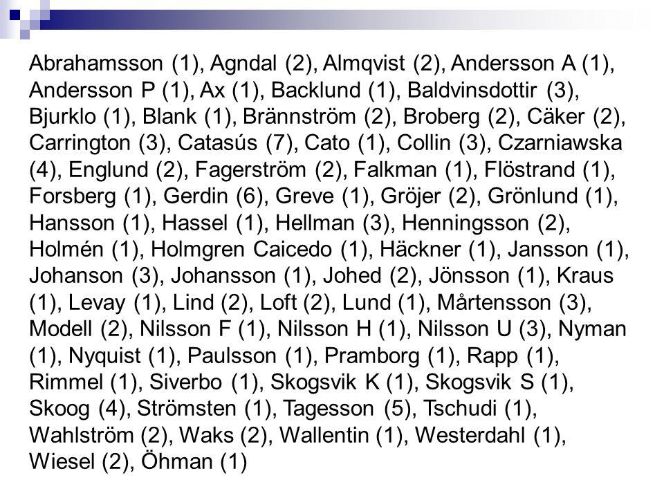 Catasús (7) Gerdin (6) Tagesson (5) Czarniawska (4) Skoog (4) Baldvinsdottir (3) Carrington (3) Collin (3) Hellman (3) Johanson (3) Mårtensson (3) Nilsson U (3)