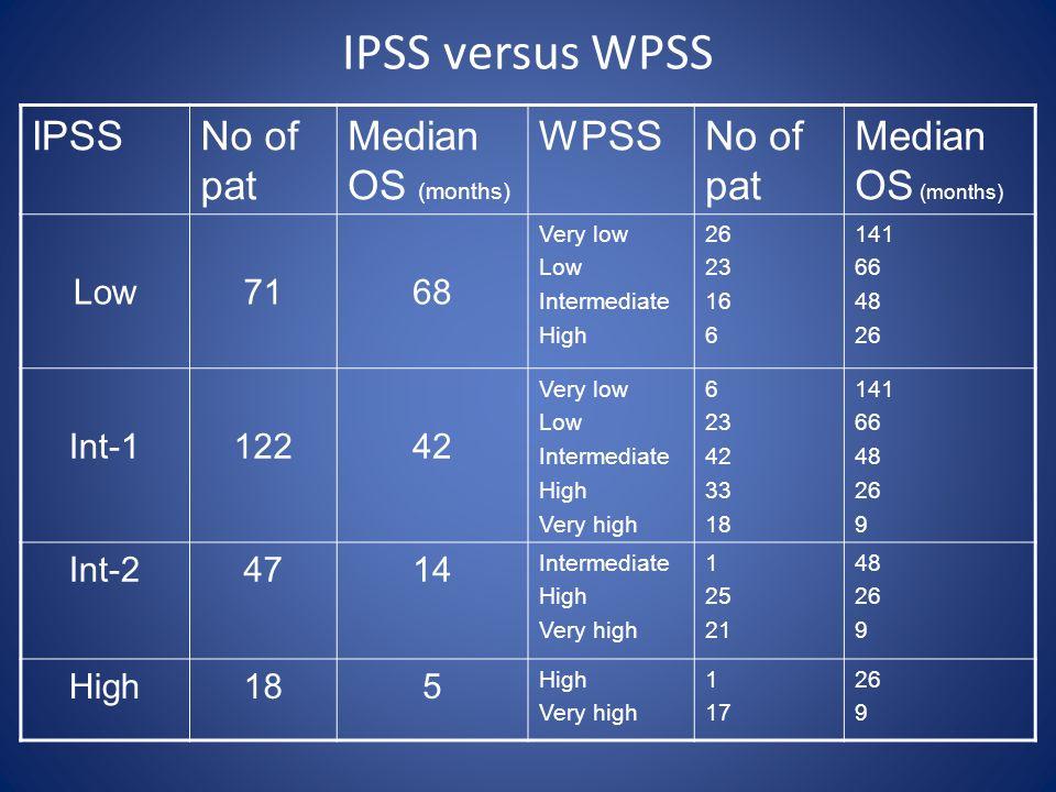 IPSS versus WPSS IPSSNo of pat Median OS (months) WPSSNo of pat Median OS (months) Low7168 Very low Low Intermediate High 26 23 16 6 141 66 48 26 Int-