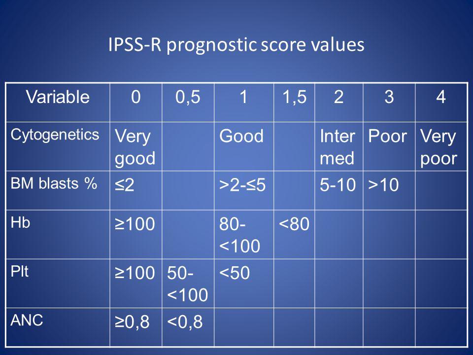 IPSS-R prognostic score values Variable00,511,5234 Cytogenetics Very good GoodInter med PoorVery poor BM blasts % ≤2>2-≤55-10>10 Hb ≥10080- <100 <80 P