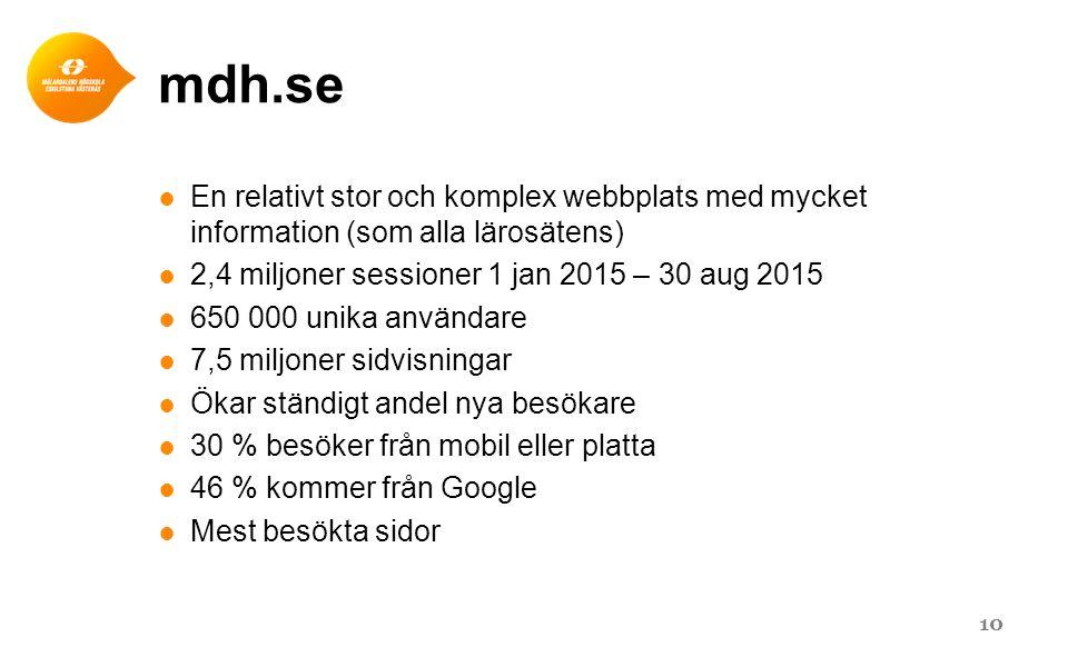 mdh.se ● En relativt stor och komplex webbplats med mycket information (som alla lärosätens) ● 2,4 miljoner sessioner 1 jan 2015 – 30 aug 2015 ● 650 0