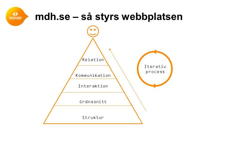 12 Relation Kommunikation Interaktion Gränssnitt Struktur Iterativ process mdh.se – så styrs webbplatsen