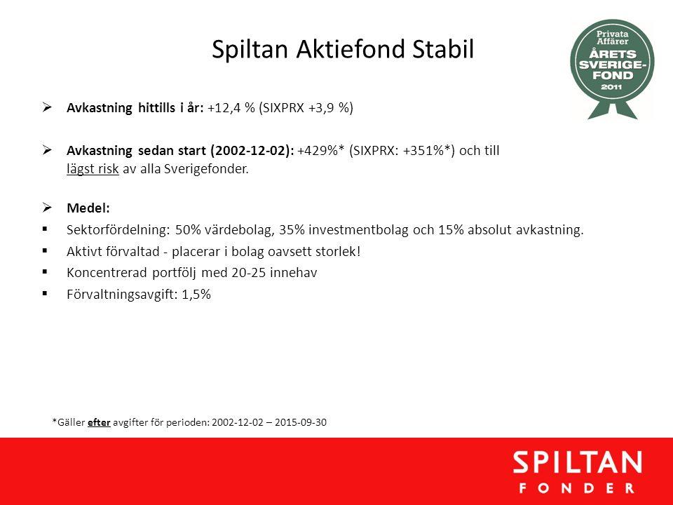 Spiltan Aktiefond Stabil  Avkastning hittills i år: +12,4 % (SIXPRX +3,9 %)  Avkastning sedan start (2002-12-02): +429%* (SIXPRX: +351%*) och till l