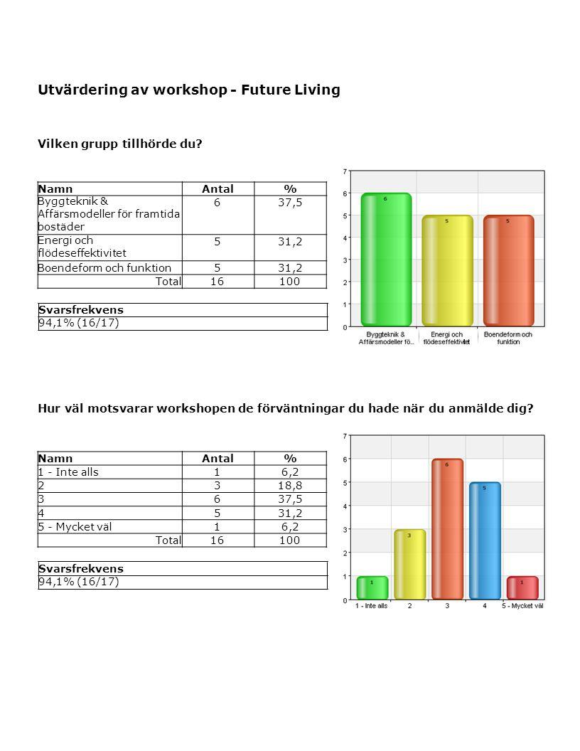 Utvärdering av workshop - Future Living Vilken grupp tillhörde du.