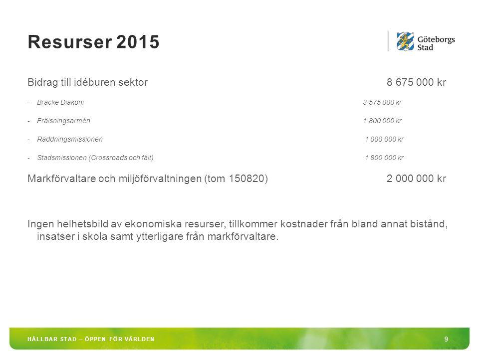 Resurser 2015 9 HÅLLBAR STAD – ÖPPEN FÖR VÄRLDEN Bidrag till idéburen sektor 8 675 000 kr -Bräcke Diakoni3 575 000 kr -Frälsningsarmén1 800 000 kr -Räddningsmissionen 1 000 000 kr -Stadsmissionen (Crossroads och fält) 1 800 000 kr Markförvaltare och miljöförvaltningen (tom 150820) 2 000 000 kr Ingen helhetsbild av ekonomiska resurser, tillkommer kostnader från bland annat bistånd, insatser i skola samt ytterligare från markförvaltare.