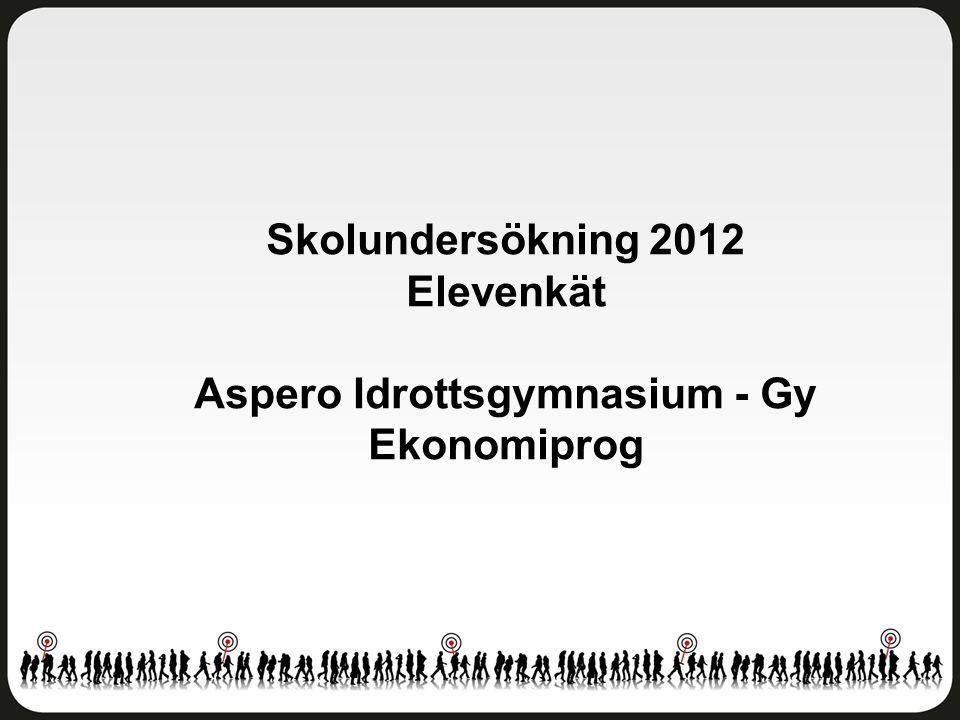 Skolundersökning 2012 Elevenkät Aspero Idrottsgymnasium - Gy Ekonomiprog