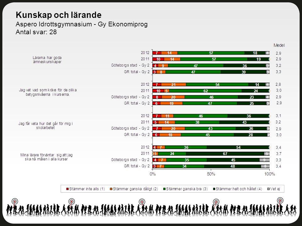 Kunskap och lärande Aspero Idrottsgymnasium - Gy Ekonomiprog Antal svar: 28