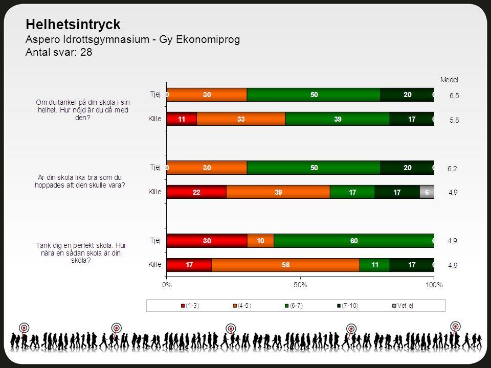 Helhetsintryck Aspero Idrottsgymnasium - Gy Ekonomiprog Antal svar: 28