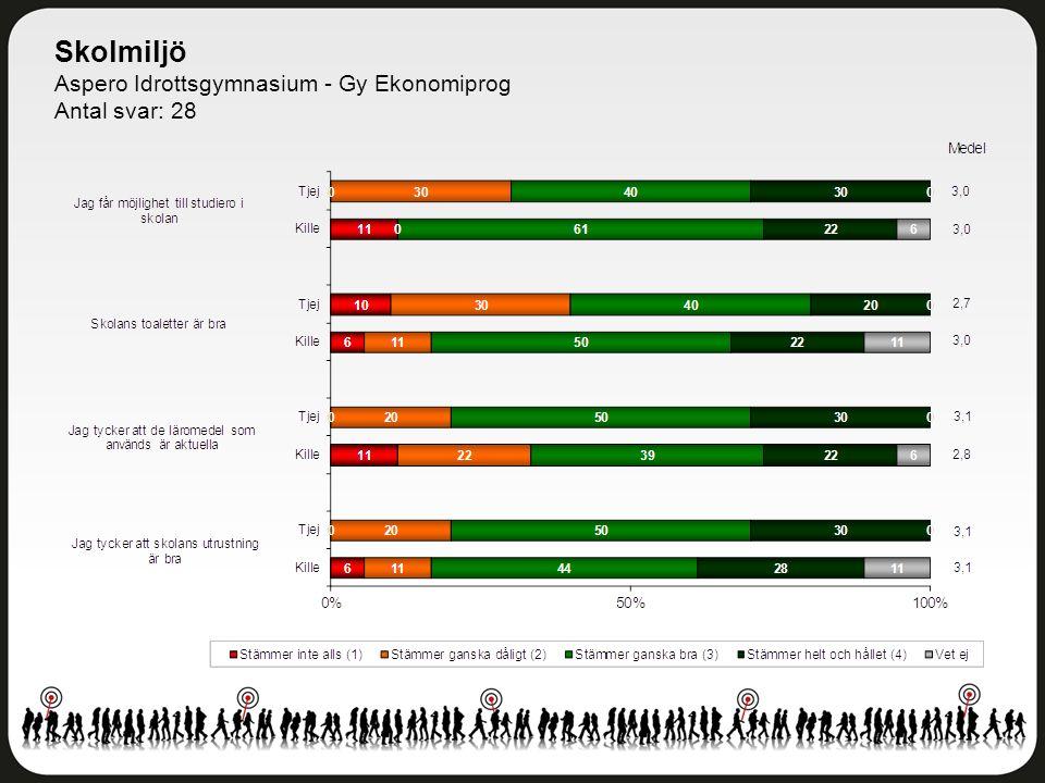 Skolmiljö Aspero Idrottsgymnasium - Gy Ekonomiprog Antal svar: 28