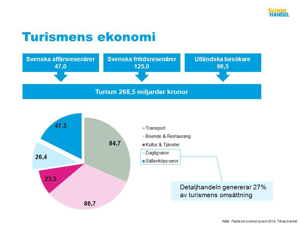 Turismens ekonomi Källa: Fakta om svensk turism 2014, Tillväxtverket Turism 268,5 miljarder kronor Svenska affärsresenärer 47,0 Svenska fritidsresenärer 125,0 Utländska besökare 96,5 Detaljhandeln genererar 27% av turismens omsättning