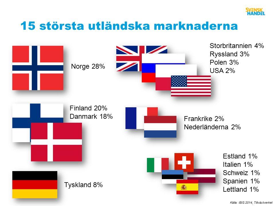 15 största utländska marknaderna Källa: IBIS 2014, Tillväxtverket Norge 28% Finland 20% Danmark 18% Tyskland 8% Storbritannien 4% Ryssland 3% Polen 3% USA 2% Frankrike 2% Nederländerna 2% Estland 1% Italien 1% Schweiz 1% Spanien 1% Lettland 1%