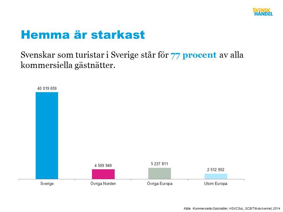 Svenskar som turistar i Sverige står för 77 procent av alla kommersiella gästnätter.
