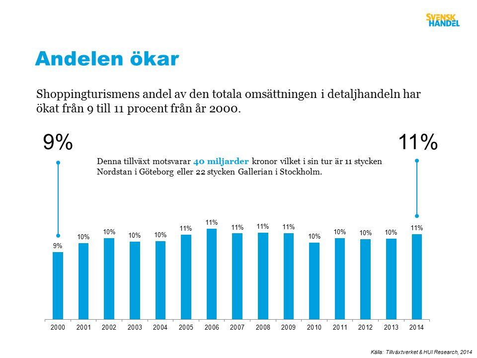 Shoppingturismens andel av den totala omsättningen i detaljhandeln har ökat från 9 till 11 procent från år 2000.