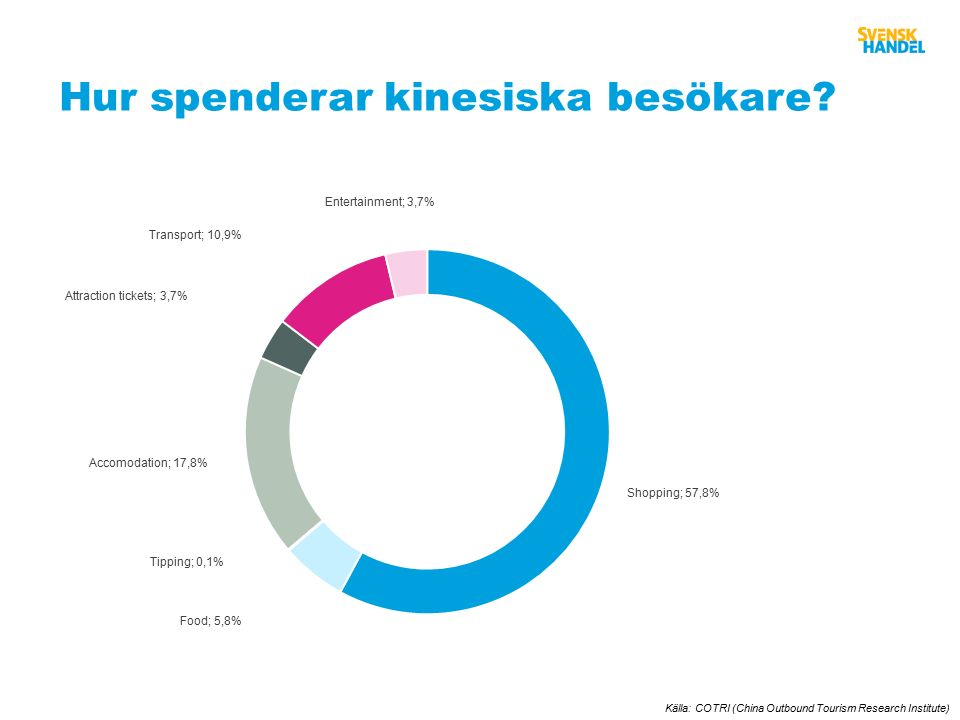 Hur spenderar kinesiska besökare Källa: COTRI (China Outbound Tourism Research Institute)