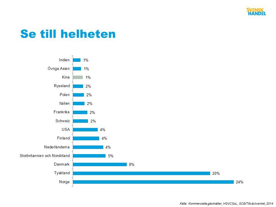 Se till helheten Källa: Kommersiella gästnätter, HSVCSoL, SCB/Tillväxtverket, 2014