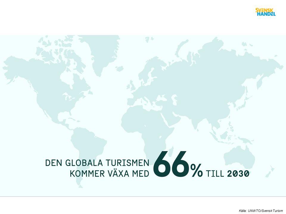 Tax Free försäljning i Sverige Källa: Global Blue, 2014