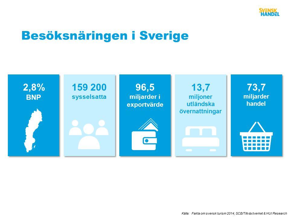 Besöksnäringen i Sverige Källa: Fakta om svensk turism 2014, SCB/Tillväxtverket & HUI Research 73,7 miljarder handel 159 200 sysselsatta 159 200 sysselsatta 2,8% BNP 2,8% BNP 13,7 miljoner utländska övernattningar 13,7 miljoner utländska övernattningar 96,5 miljarder i exportvärde