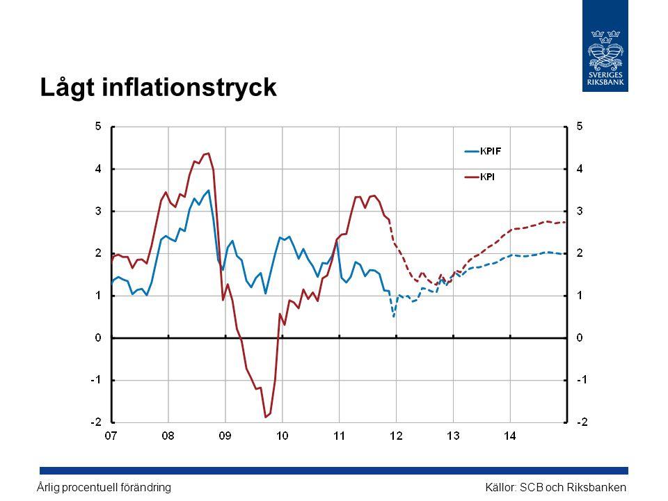 Lågt inflationstryck Årlig procentuell förändringKällor: SCB och Riksbanken