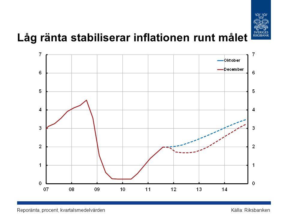 Låg ränta stabiliserar inflationen runt målet Reporänta, procent, kvartalsmedelvärdenKälla: Riksbanken