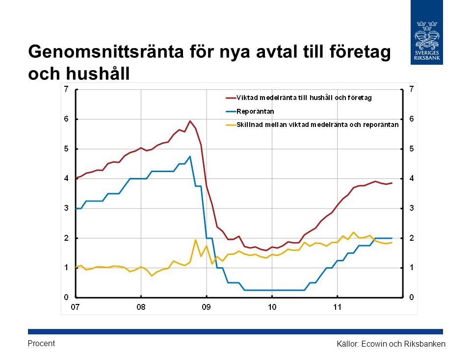 Genomsnittsränta för nya avtal till företag och hushåll Procent Källor: Ecowin och Riksbanken