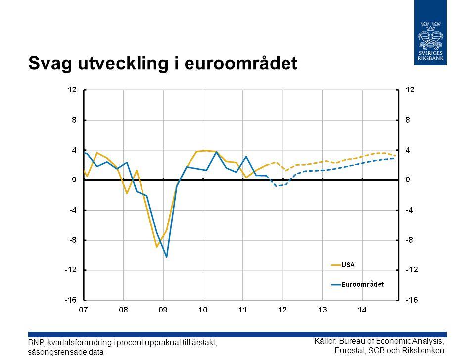Svag utveckling i euroområdet BNP, kvartalsförändring i procent uppräknat till årstakt, säsongsrensade data Källor: Bureau of Economic Analysis, Eurostat, SCB och Riksbanken