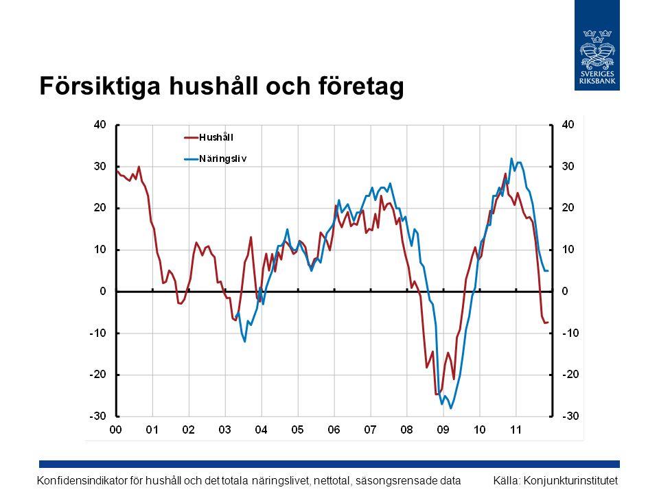 Försiktiga hushåll och företag Konfidensindikator för hushåll och det totala näringslivet, nettotal, säsongsrensade dataKälla: Konjunkturinstitutet